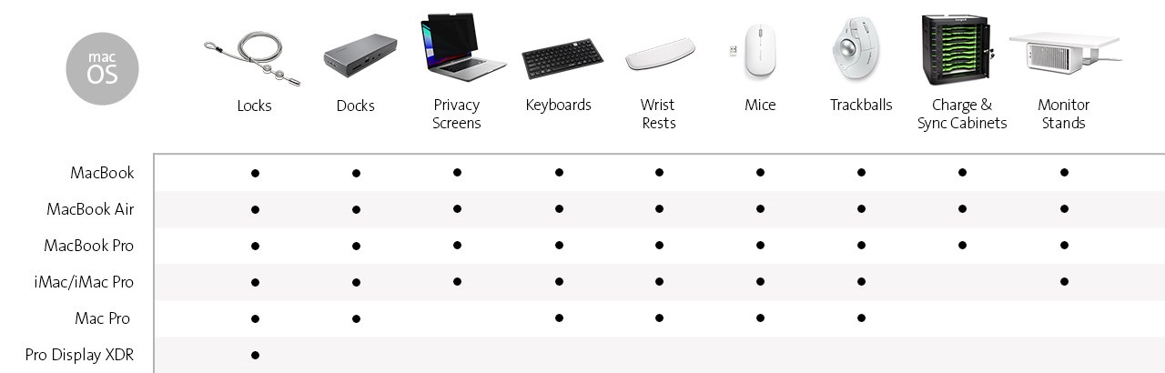 Chart of Kensington products for macOS