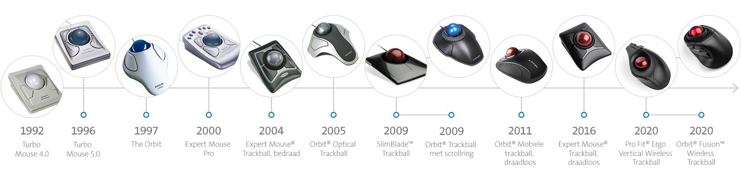 timeline-trackball2020-dutch.jpg