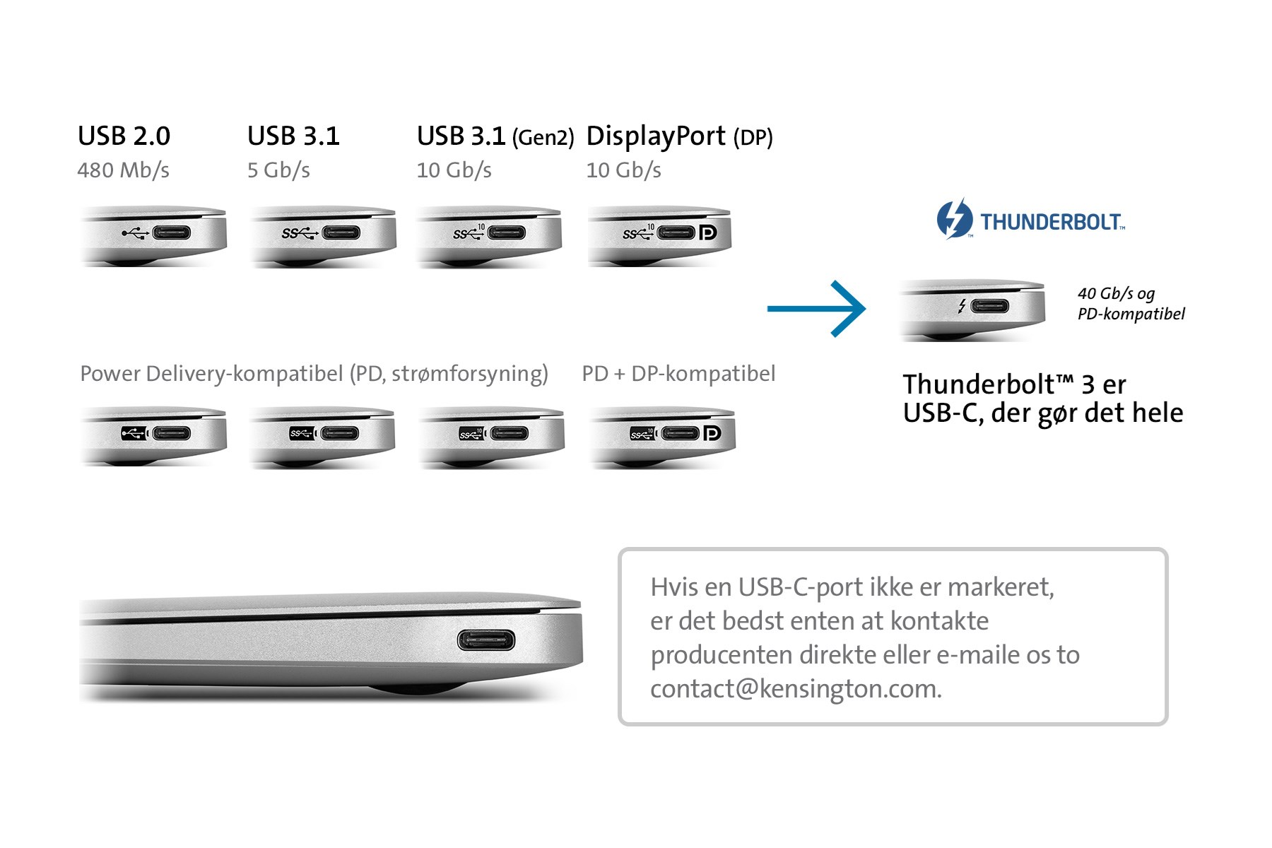 USB-C Connector Chart