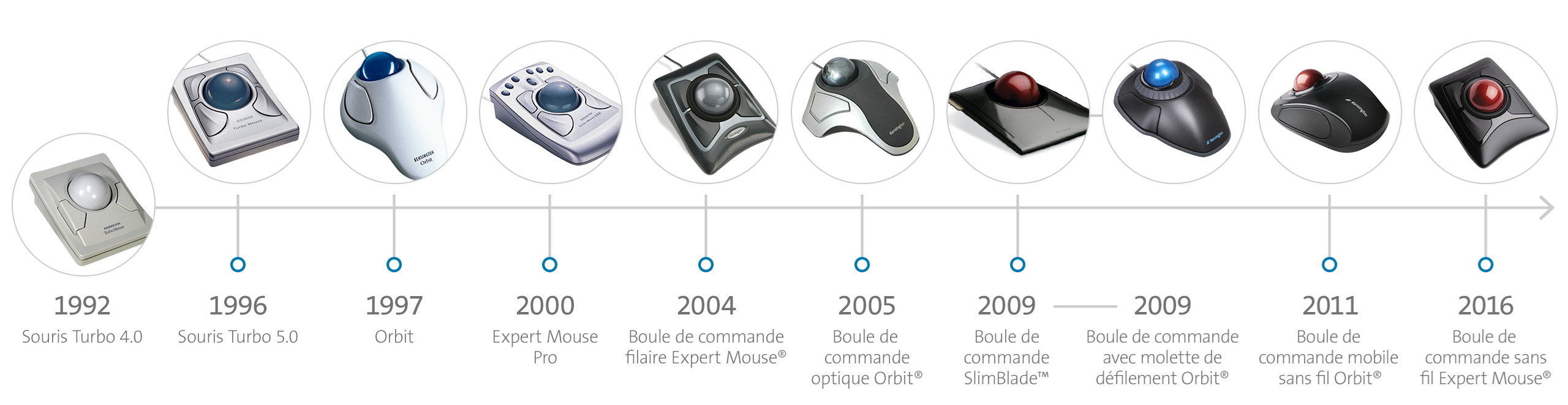 timeline_trackball_FrenchCanadian.png